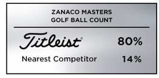 Titleist was the overwhleming golf ball choice among players at the South African Sunshine Tour's 2019 Zanaco Masters